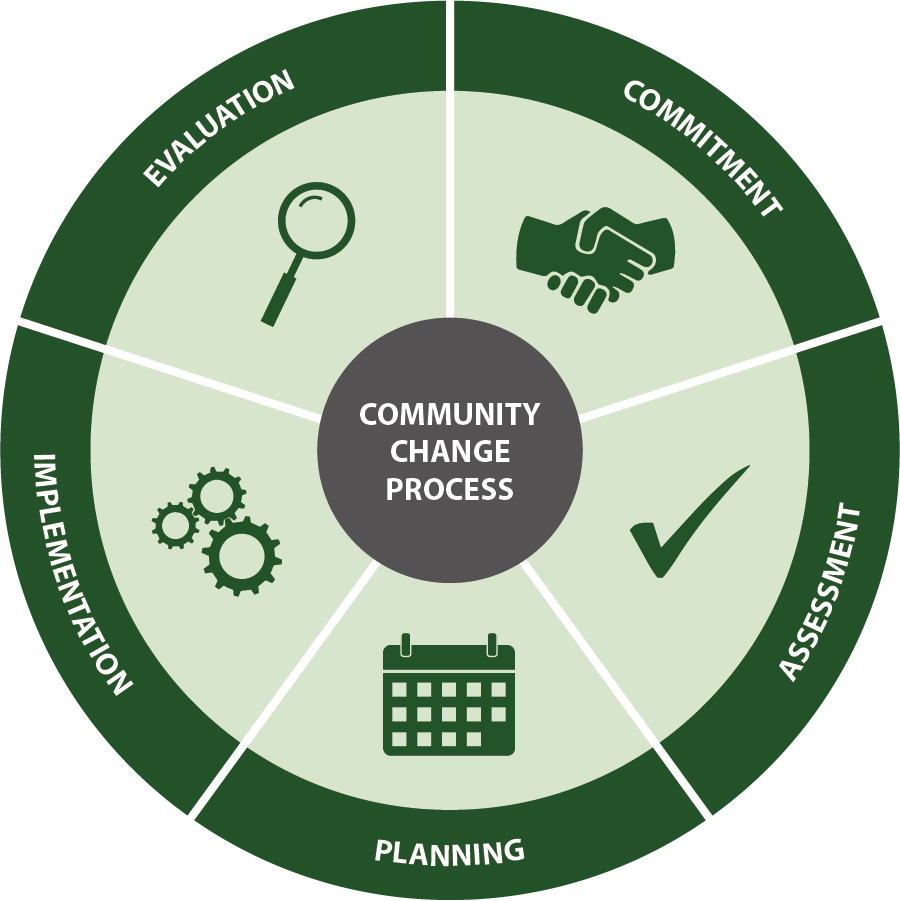 Community Change Process - Commitment, Assessment, Planning, Implementation, and Evaluation