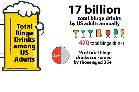 17 billion total binge drinks by US adults annually = 470 total binge drinks. 1/2 of total binge drinks consumed by those aged 35+.