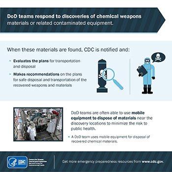 infographic thumbnail: DoD teams respond to discoveries of chemical weapons