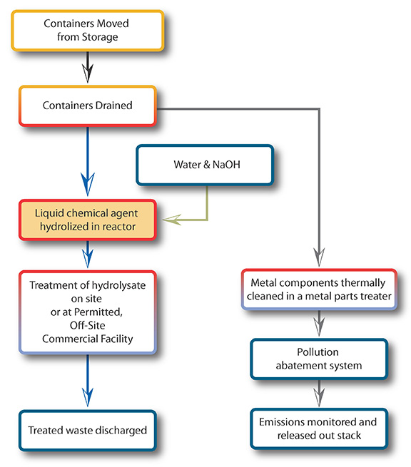 Chemical Agent Neutralization Process-ACWA