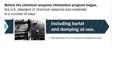 Recovery of Chemical Weapons infographic thumbnail