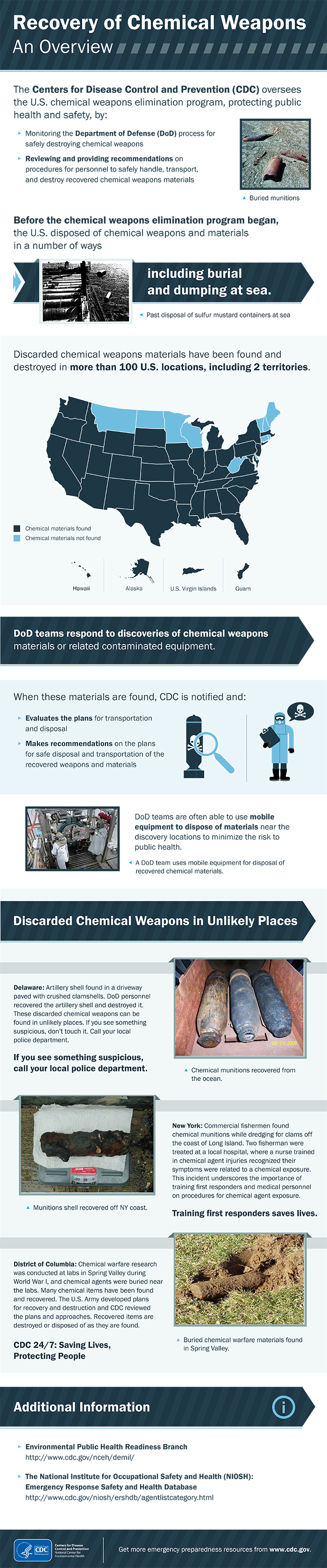 Infographic: Recovery of Chemical Weapons: An Overview