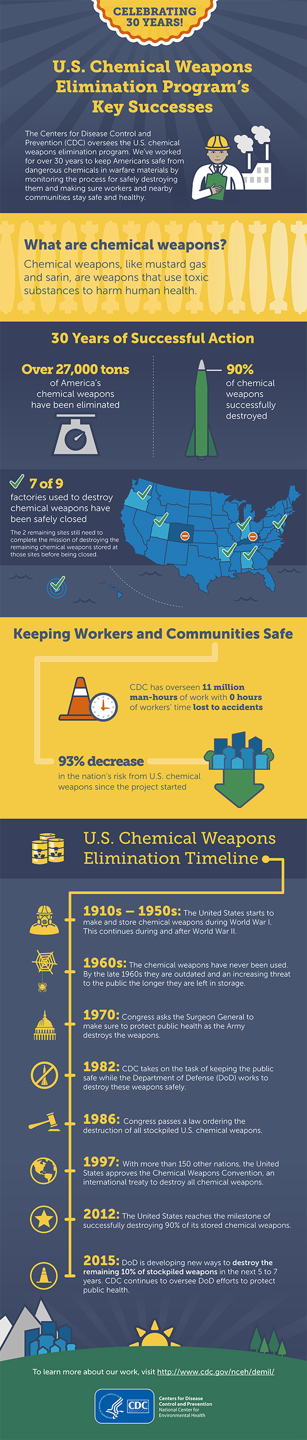 Chemical Weapons Elimination Infographic
