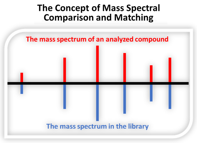 Graph of the comparison results between the mass spectrum of an analyzed compound and its match in the mass spectrum library