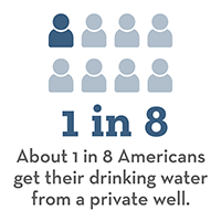 1 in 8 Americans get their drinking water from a private well.