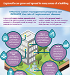 Vital Signs Infographic - water management programs and reducing the risk of Legionnaires' disease.