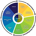 Graphic of the 10 Essential Services Wheel