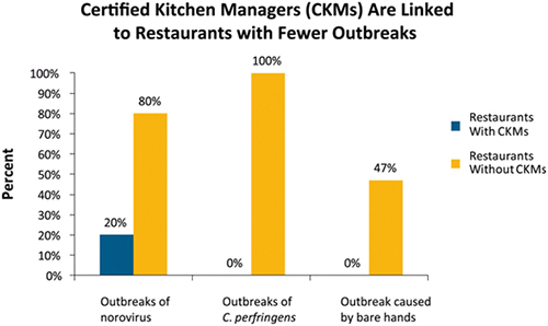 Graph: Illustrates how CKMs are linked to restaurants with fewer outbreaks.
