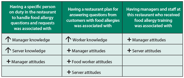 Graphic of a table with 3 columns and first column reads: Having a specific person on duty in the restaurant to handle food allergy questions and requests was associated with higher manager and  server knowledge and more positive manager attitudes. Second column: Having a restaurant plan for answering questions from customers with food allergies was associated with higher worker knowledge and more positive manager, food worker, and server attitudes. Third column: Having managers and staff at this restaurant who received food allergy training was associated with more positive manager and server attitudes.