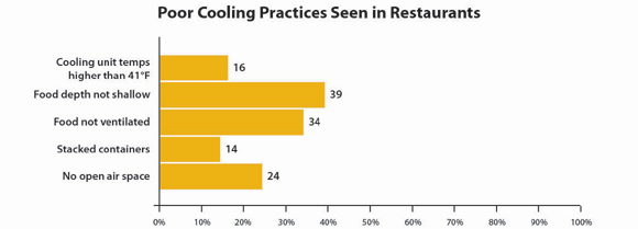 Graph showing poor cooling practices seen in restaurants: Cooling unit temps higher than 41°F, 16%; food depth not shallow, 39%; food not ventilated, 34%; stacked containers, 14%; no open air space, 24%.