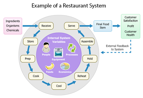 Graphic showing an example of a restaurant system.