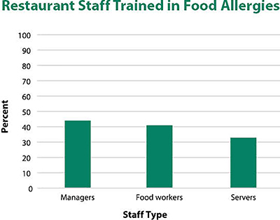Restaurant Staff Trained in Food Allergies bar graph shows between 40 and 50% of managers; just over 40 % of Food Workers and just a bit more than 30% ofservers were trained in food allergies.