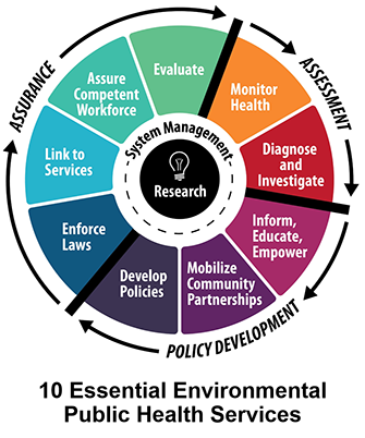 10 Essential Environmental Public Health Services Wheel graphic.