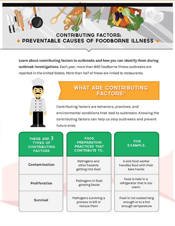 Page 1 of the infographic on Contributing Factors: Preventable Causes of Foodborne Illness
