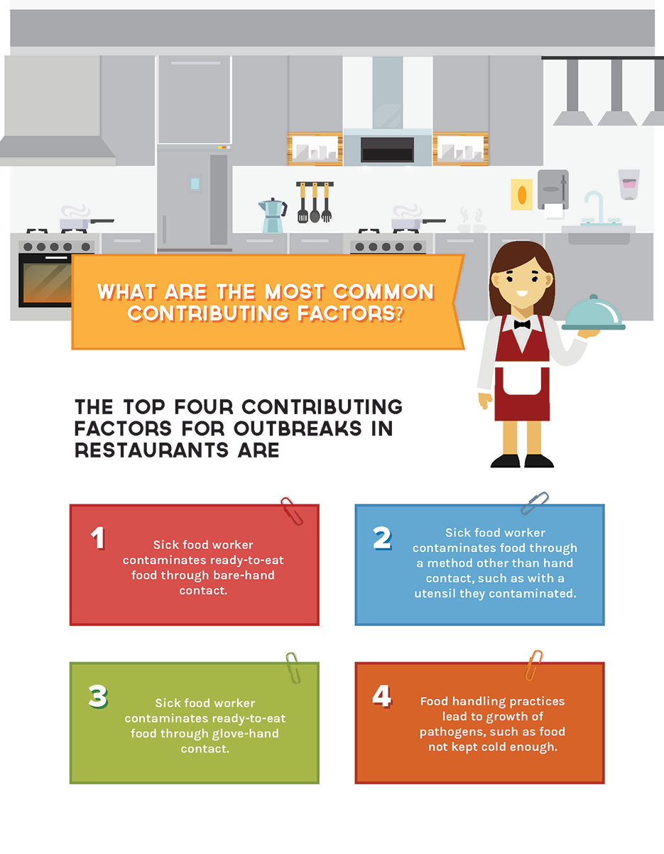 Full view of Contributing Factors Infographic page 2