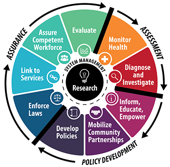 Graphic image represents the 10 Essential Services of Public Health