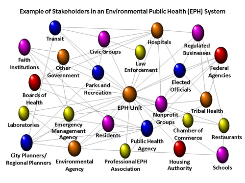 Graphic: Stakeholders in an environmental public health system.