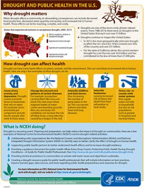 Drought and Public Health in the U.S. - thumbnail of full infographic