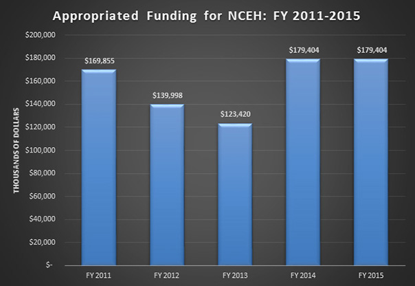 Appropriated Funding for NCEH: FY 2011-2015