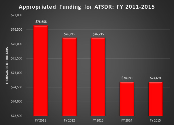 Appropriated Funding for ATSDR: FY 2011-2015