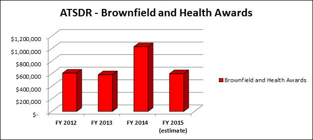 ATSDR - Brownfield and Health Awards