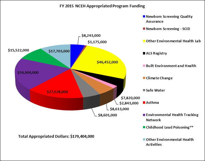 pie chat - FY 2015 NCEH Appropriated Progam Funding