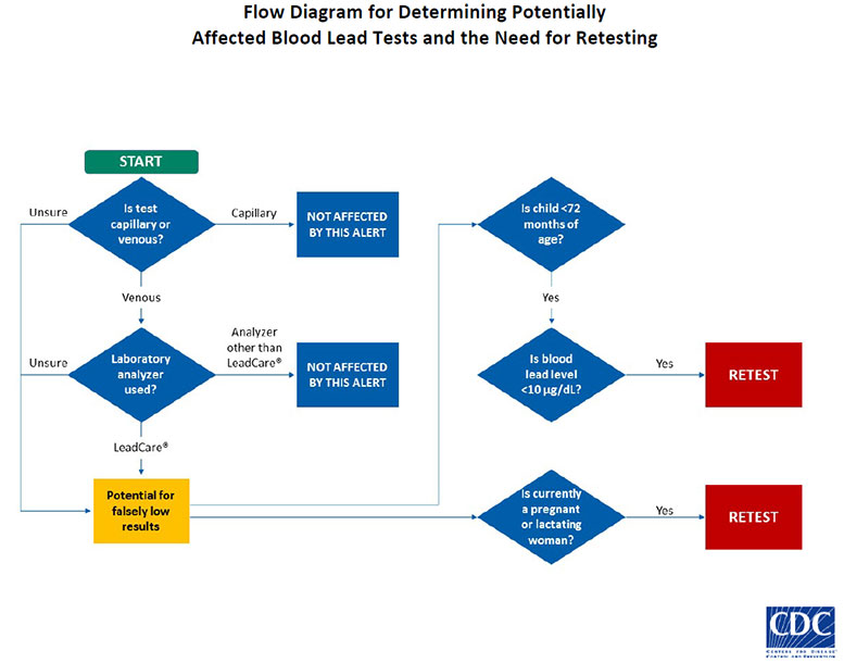 Flow Diagram for Determining Potentially Affected Blood Lead Tests and the Need for Re-testing