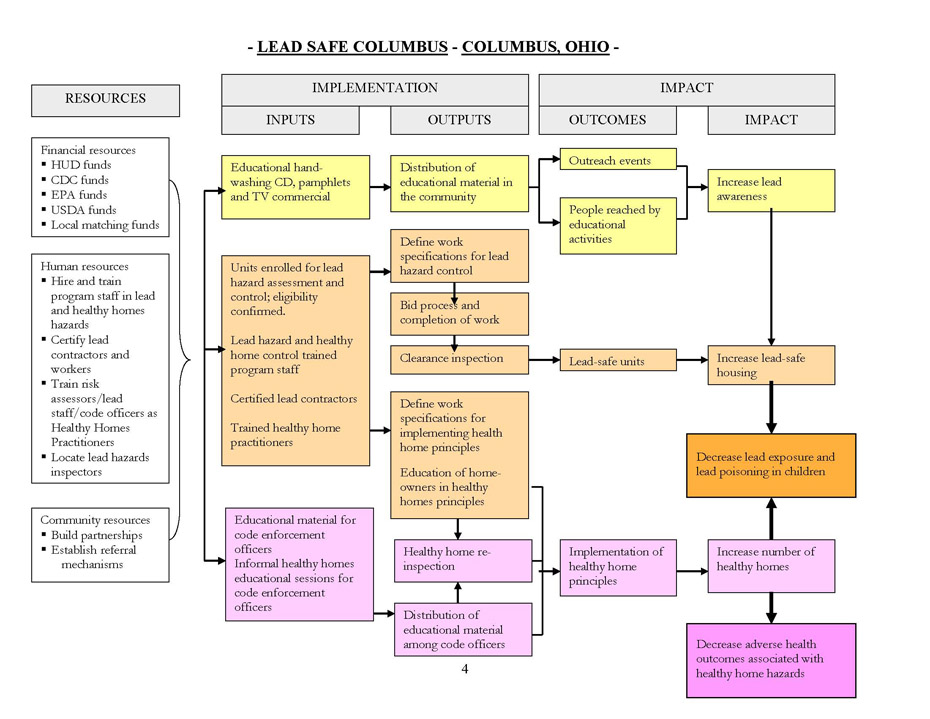 Cdc  Lead   Hsph Program Evaluation  Columbus Ohio Logic Model