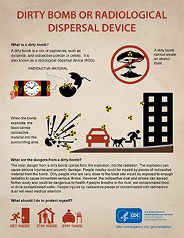 infographic radiological dispersal device