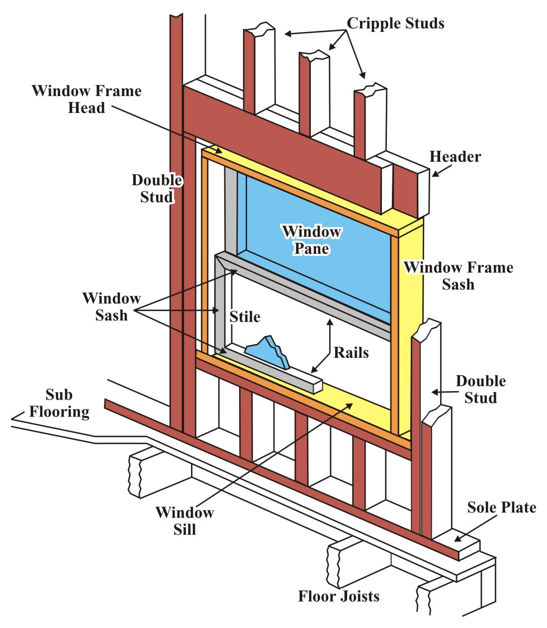 Parts of a Window http://www.ehow.com/about_5240738_description-window-parts.html