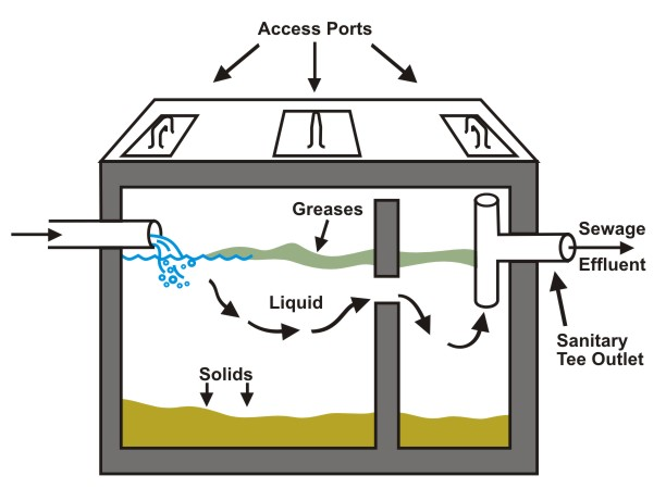 Figure 10.5 shows a typical septic tank.