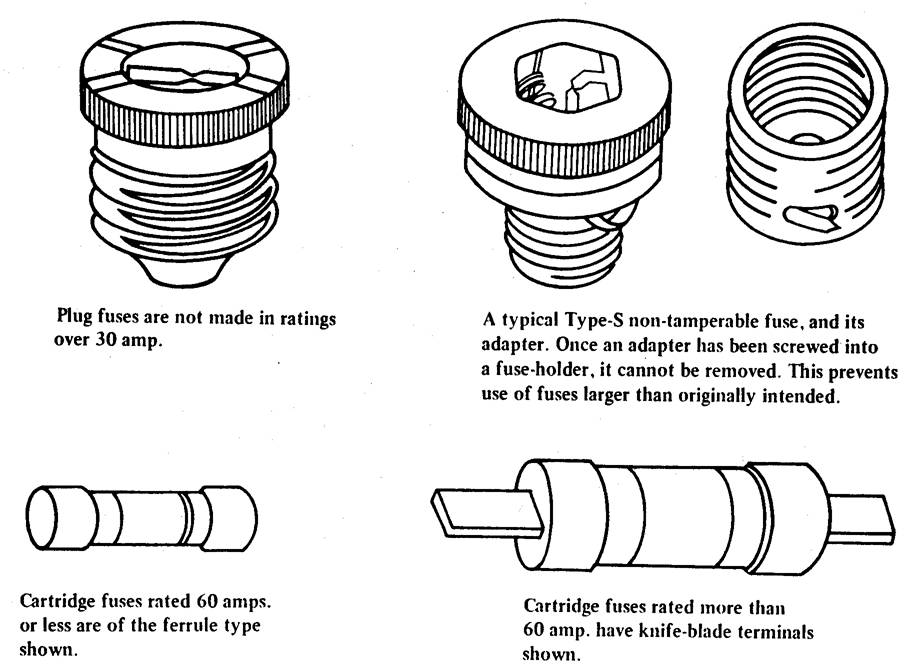 Figure 11.18. Types of Fuses