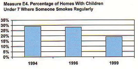 Figure 5.3. Environmental Tobacco Smoke and Children's Exposure