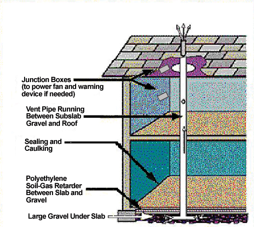 Figure 5.8. Radon-resistant Construction