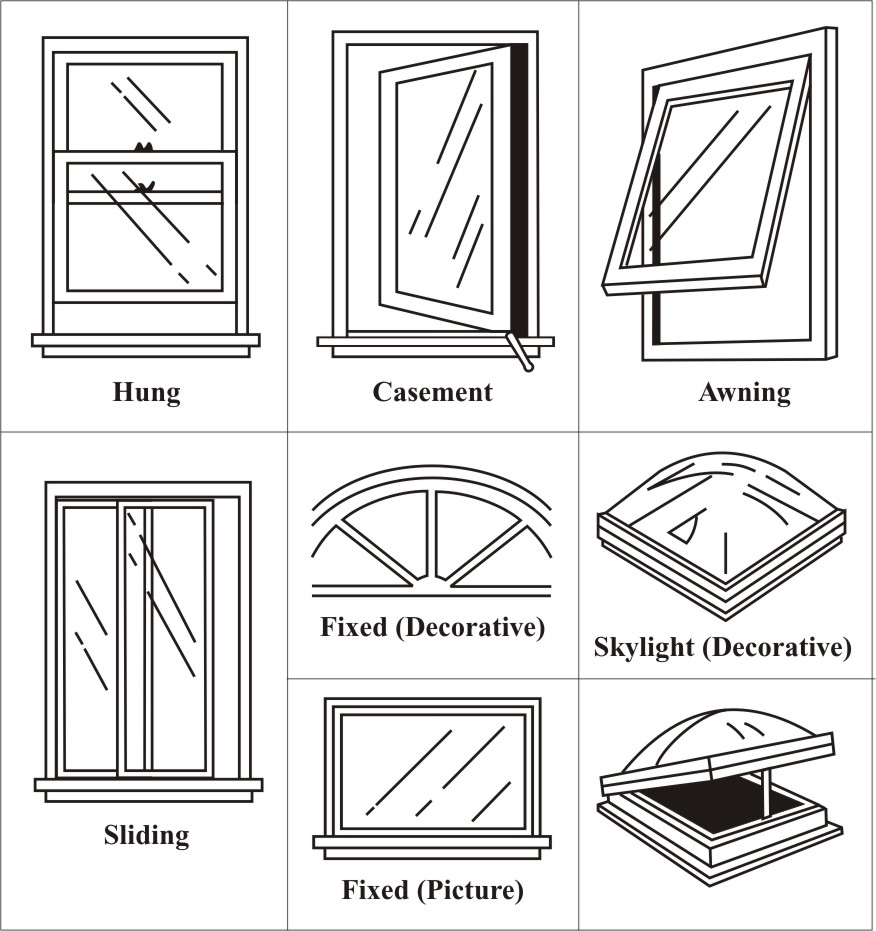 Figure 6.6. Classifications of Windows