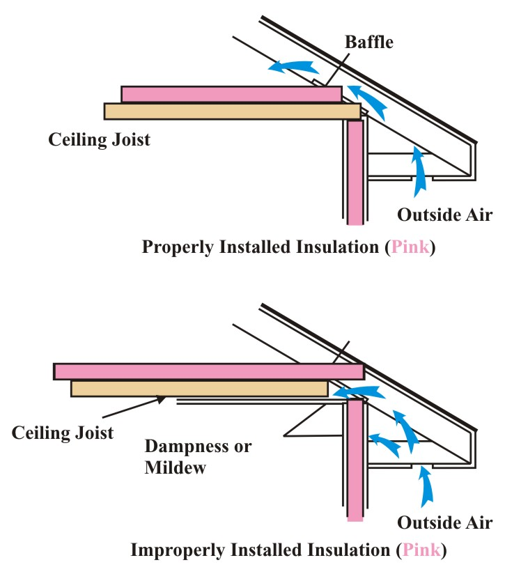 Figure 7.4. Attic Insulation