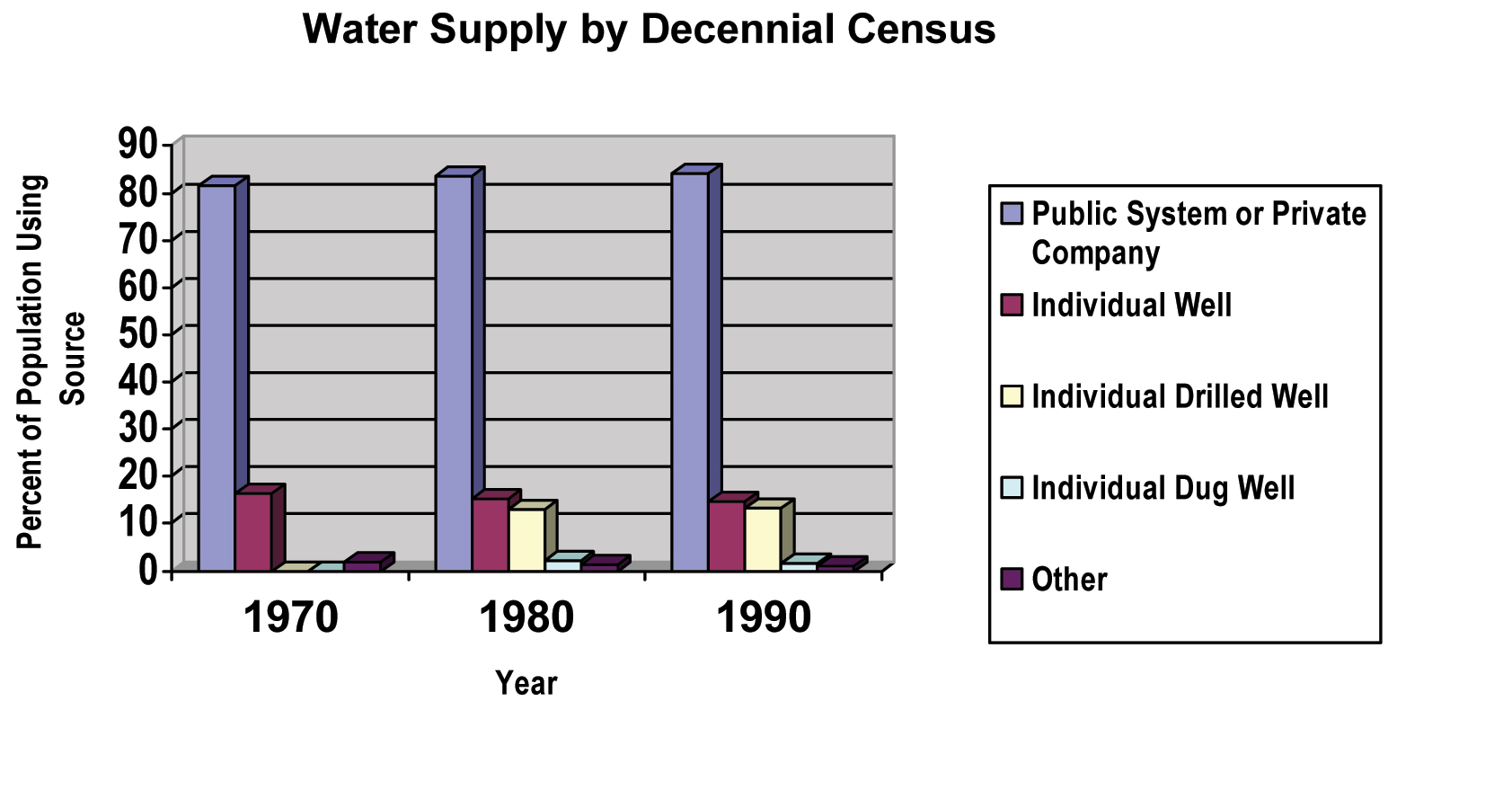 Figure 8.1. U.S. Water Supply by Source
