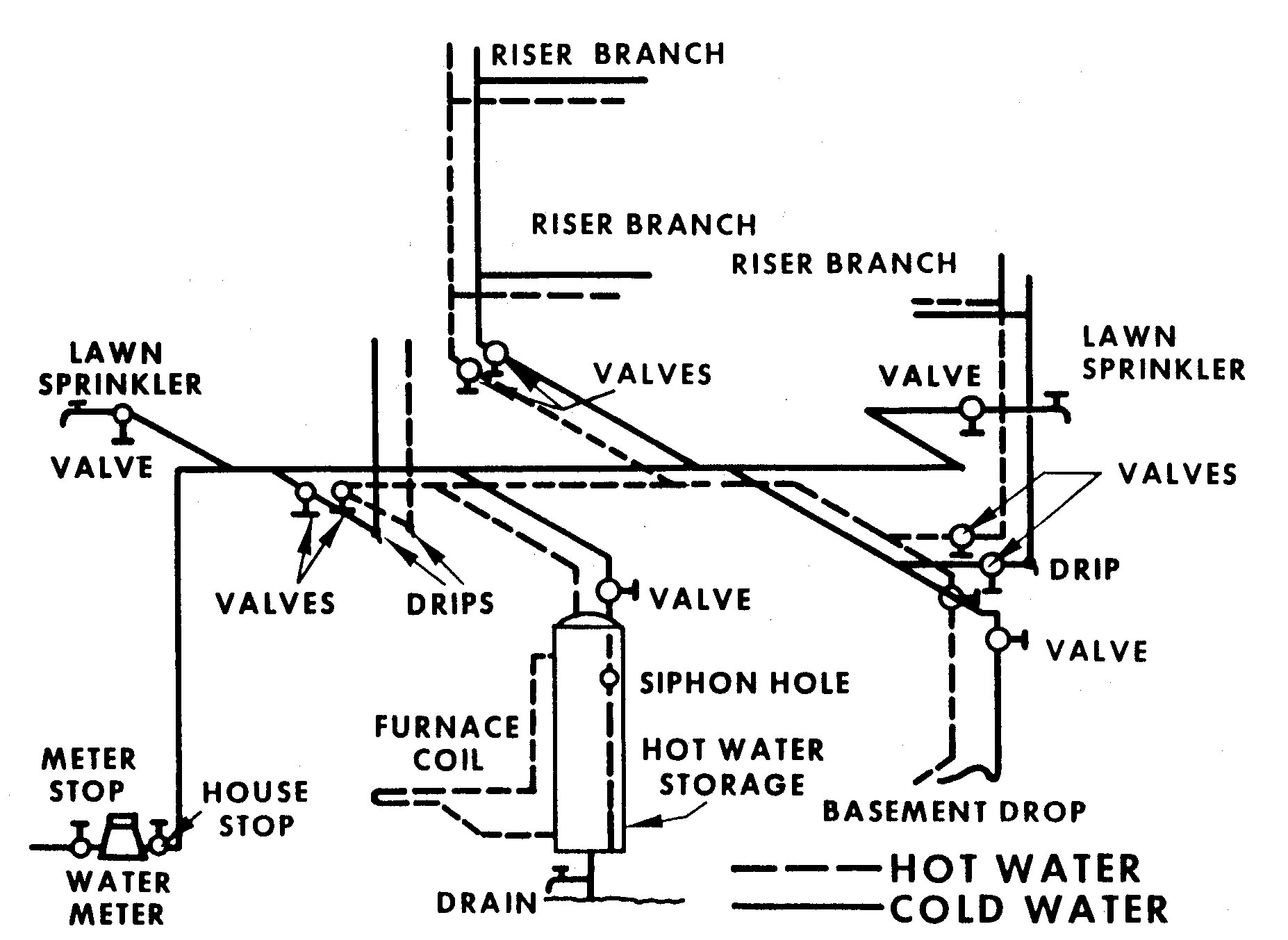 Figure 9.1. Typical Home Water System