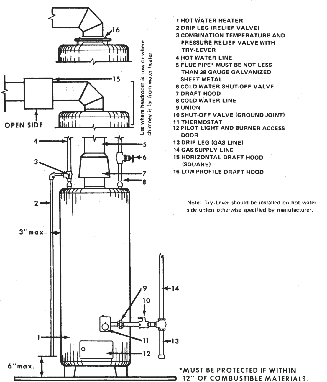 Figure 9.3. Gas Water Heater