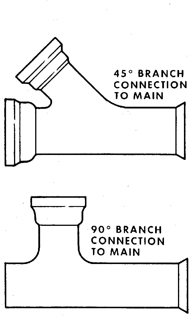 Figure 9.5. Branch Connections