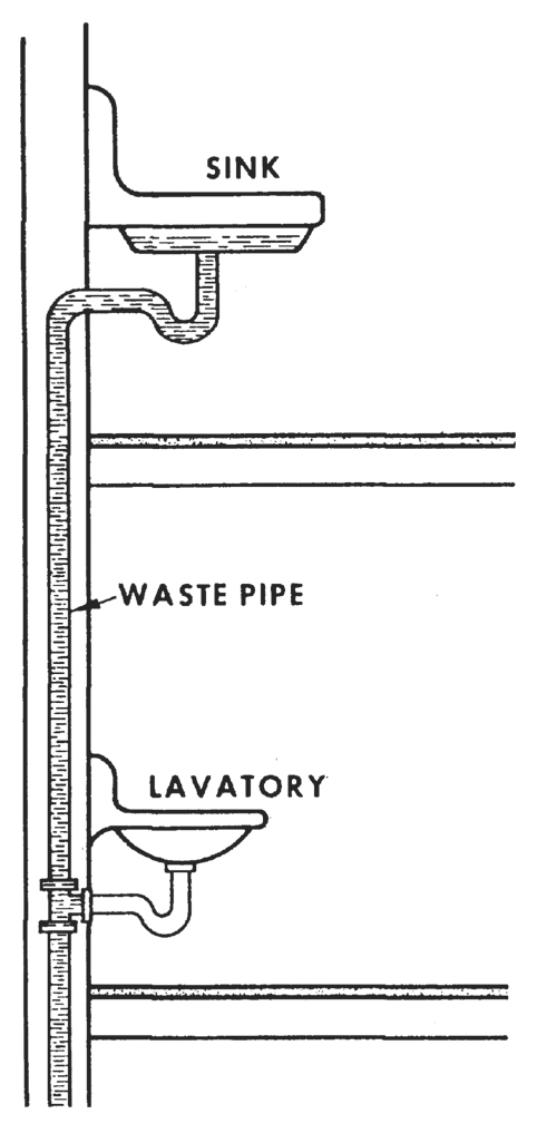 Figure 9.9. Loss of Trap Seal in Lavatory Sink