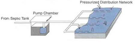 Figure 10.9. Low Pressure On-site System