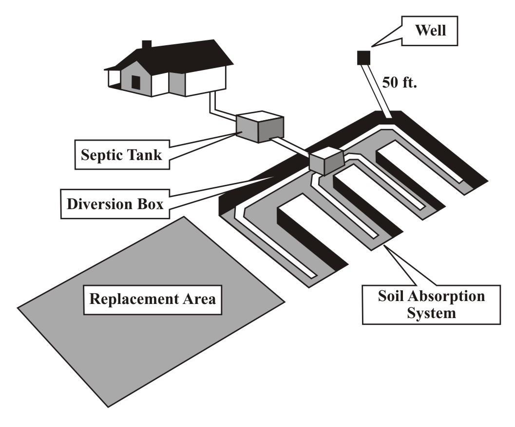 Figure 10.4. Septic Tank System