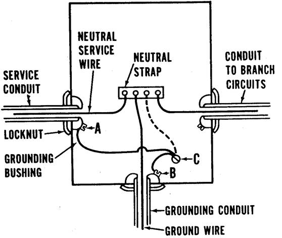 Figure 11.8. Grounding Scheme