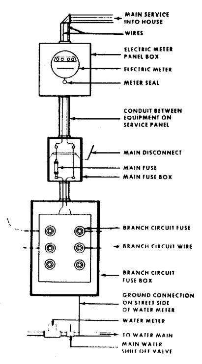 Figure 11.10. Three-wire Service