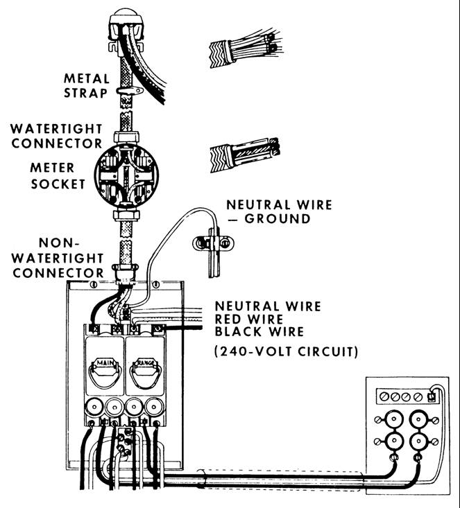 wiring diagram for service entrance conduit service entrance 200 amp residential service