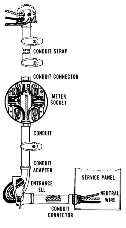 Figure 11.5. Thin-wall Conduit