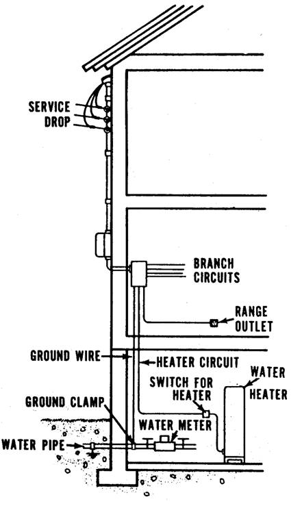 Electrical Service Entrance Diagrams http://www.cdc.gov/nceh/publications/books/housing/figure_cha11.htm