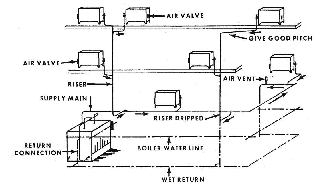 Figure 12.10. Typical Gravity One-pipe Heating System