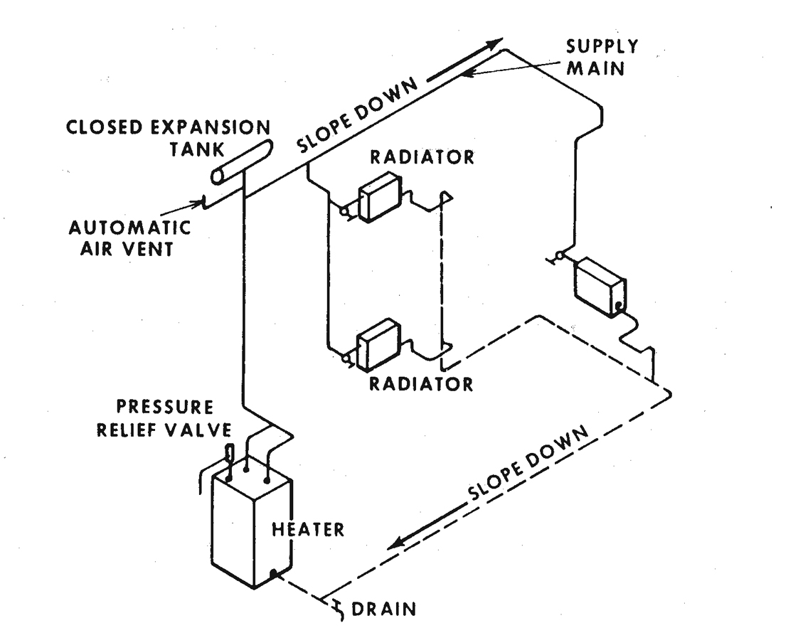 Figure 12.12. Two-pipe Gravity Water Heating System